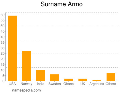 Surname Armo