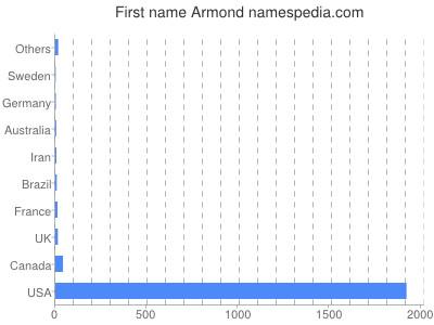 Given name Armond