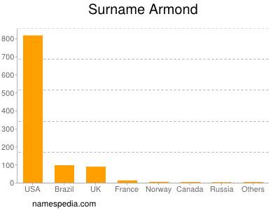 Surname Armond