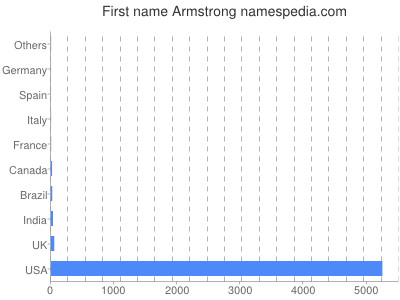 Given name Armstrong