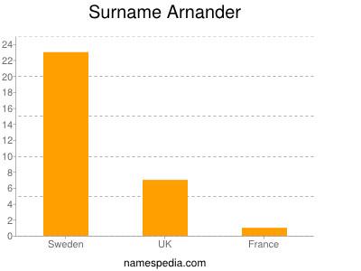 Surname Arnander