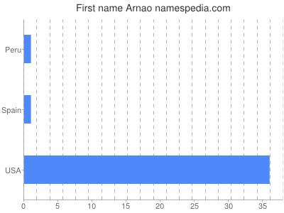 Given name Arnao