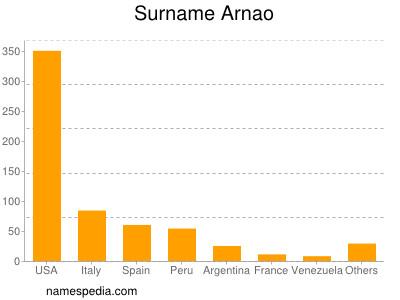 Surname Arnao