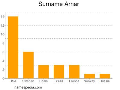 Surname Arnar