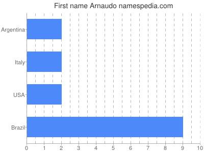 Given name Arnaudo