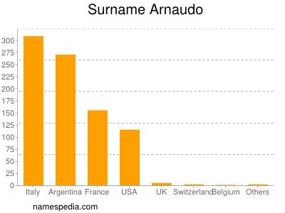 Surname Arnaudo