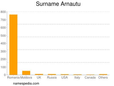 Surname Arnautu