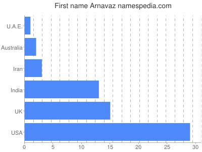 Given name Arnavaz