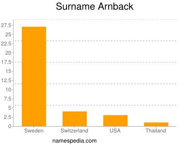 Surname Arnback