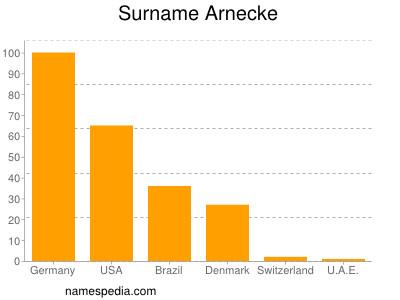 Surname Arnecke
