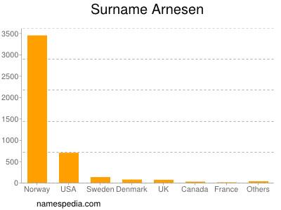 Surname Arnesen