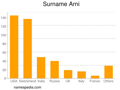Surname Arni