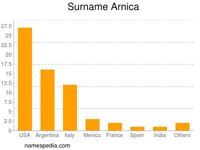 Surname Arnica