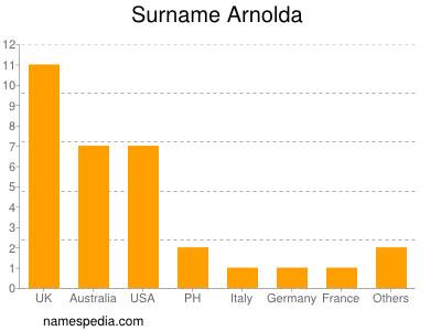 Surname Arnolda