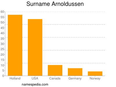 Surname Arnoldussen