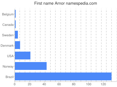 Given name Arnor