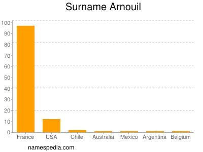Surname Arnouil