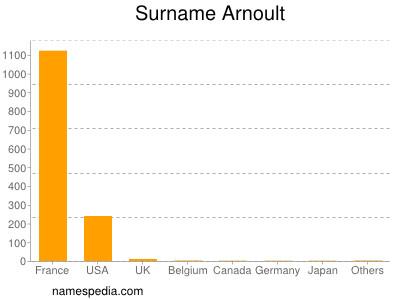 Surname Arnoult