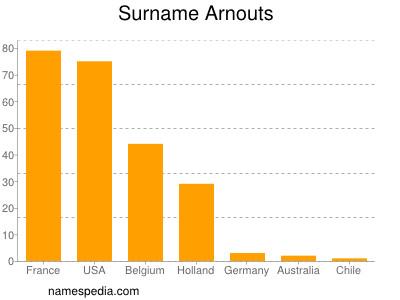Surname Arnouts
