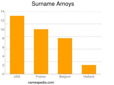 Surname Arnoys
