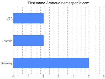 Given name Arntraud
