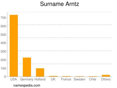Surname Arntz