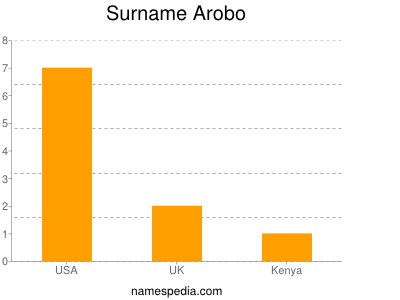 Surname Arobo