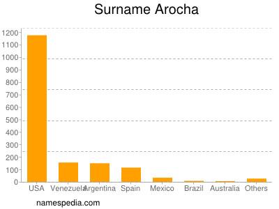 Surname Arocha