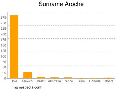 Surname Aroche