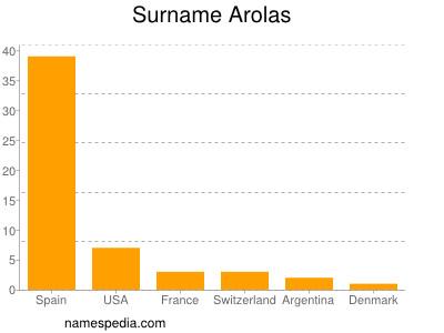Surname Arolas