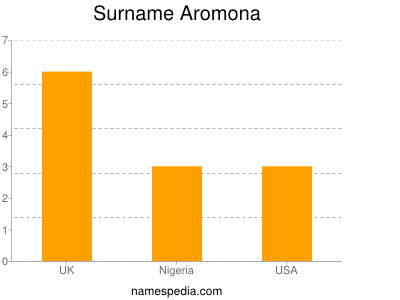 Surname Aromona