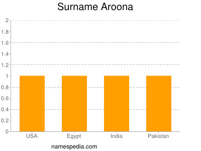Surname Aroona