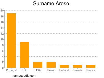 Surname Aroso