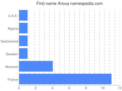 Given name Aroua