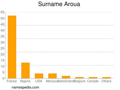 Surname Aroua