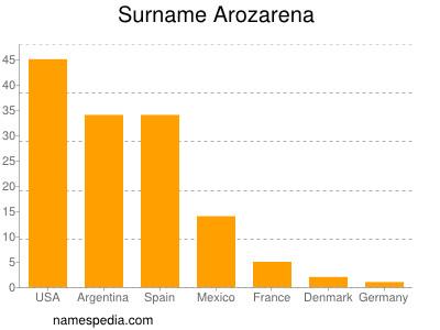 Surname Arozarena
