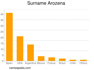 Surname Arozena