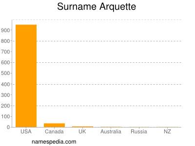 Surname Arquette