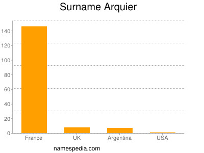 Surname Arquier