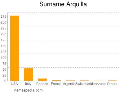 Surname Arquilla