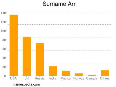 Surname Arr