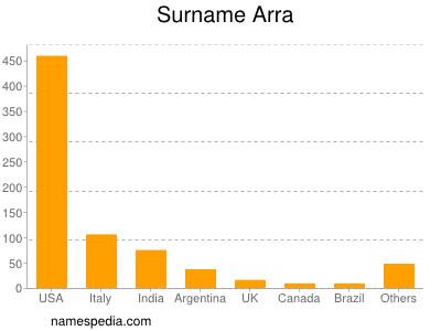 Surname Arra