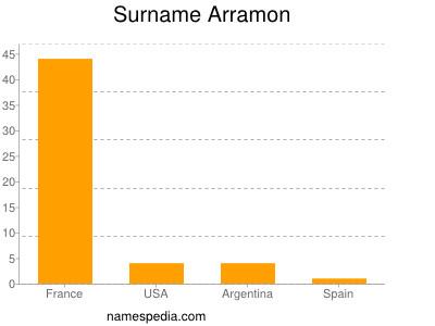 Surname Arramon