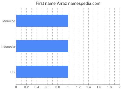 Given name Arraz