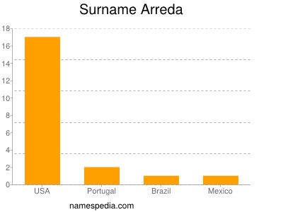 Surname Arreda