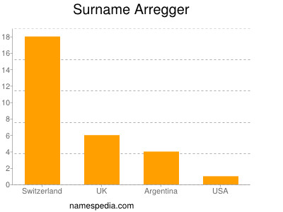 Surname Arregger