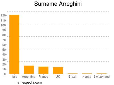 Surname Arreghini