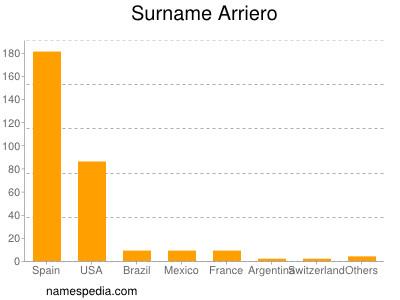 Surname Arriero