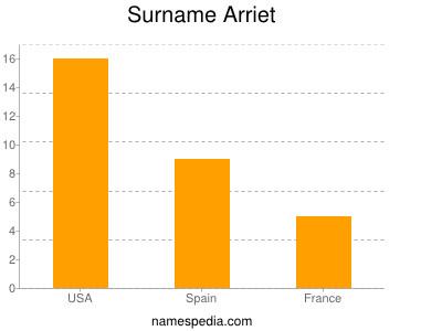 Surname Arriet