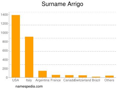 Surname Arrigo